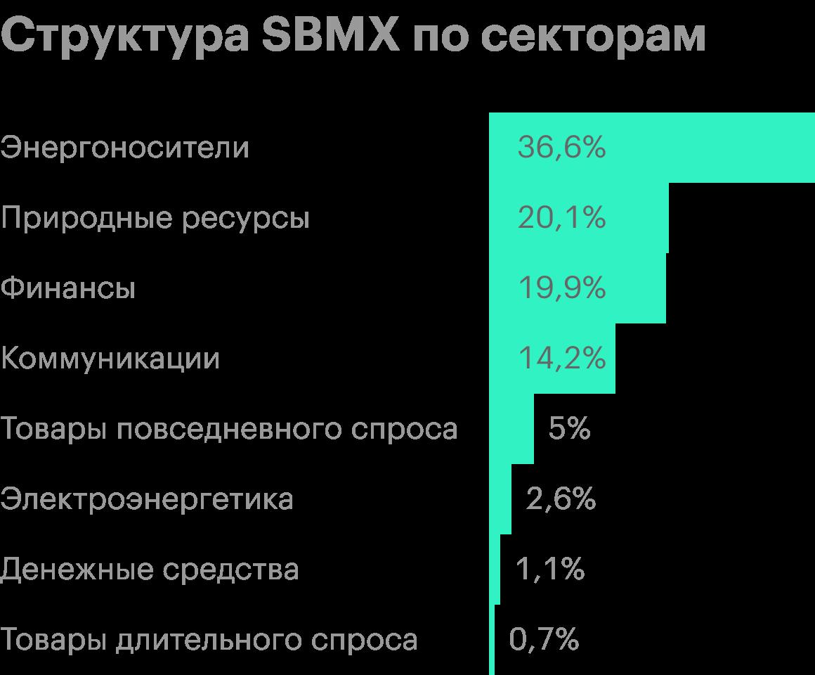 Источник: «Сбербанк управление активами»