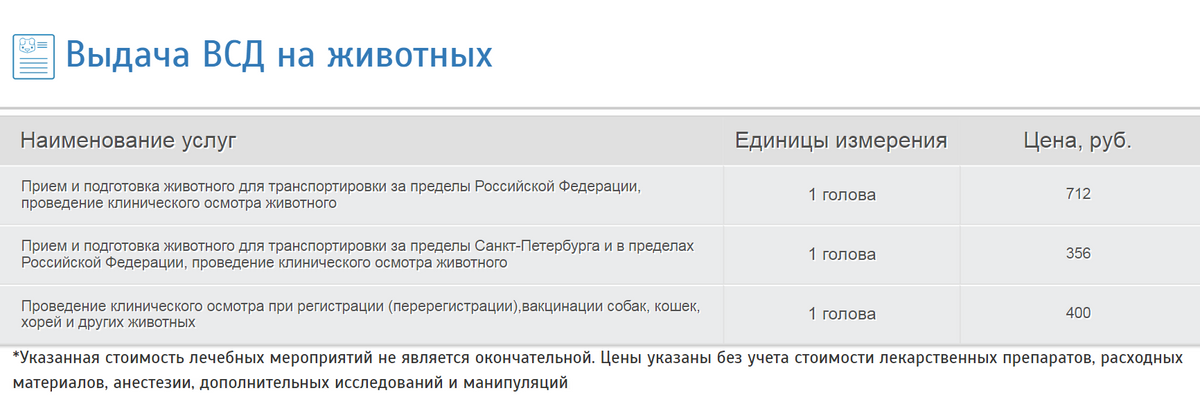 Цена на ветеринарное свидетельство насайте государственной ветеринарной службы Санкт-Петербурга
