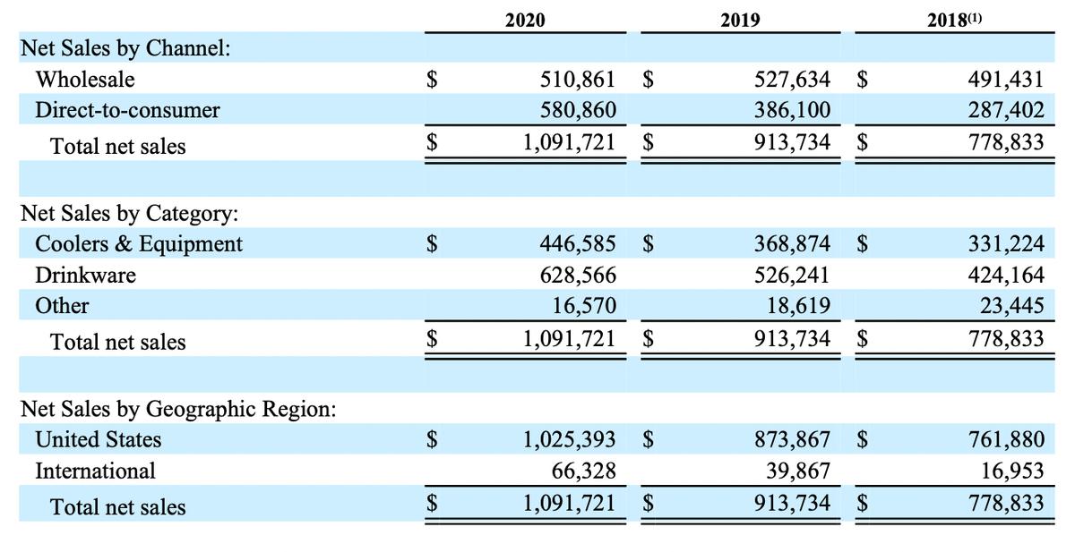 Финансовые показатели компании в тысячах долларов. Источник: годовой отчет компании, стр.57(62)