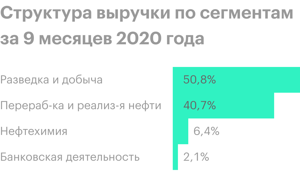 Источник: финансовая отчетность «Татнефти» за 9 месяцев 2020года, стр. 24