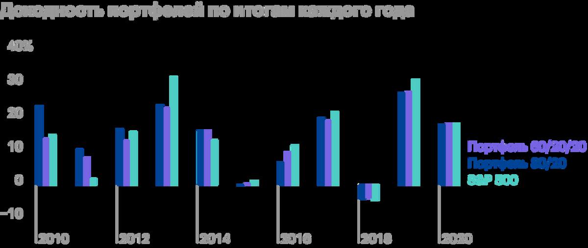 Мы видим, что у портфеля 60/20/20 циклическая природа. Он рос лучше конкурентов в начале делового цикла — с 2009по 2014год, а дальше начал уступать им по мере приближения к рецессии 2020года. Источник: Portfolio Visualizer