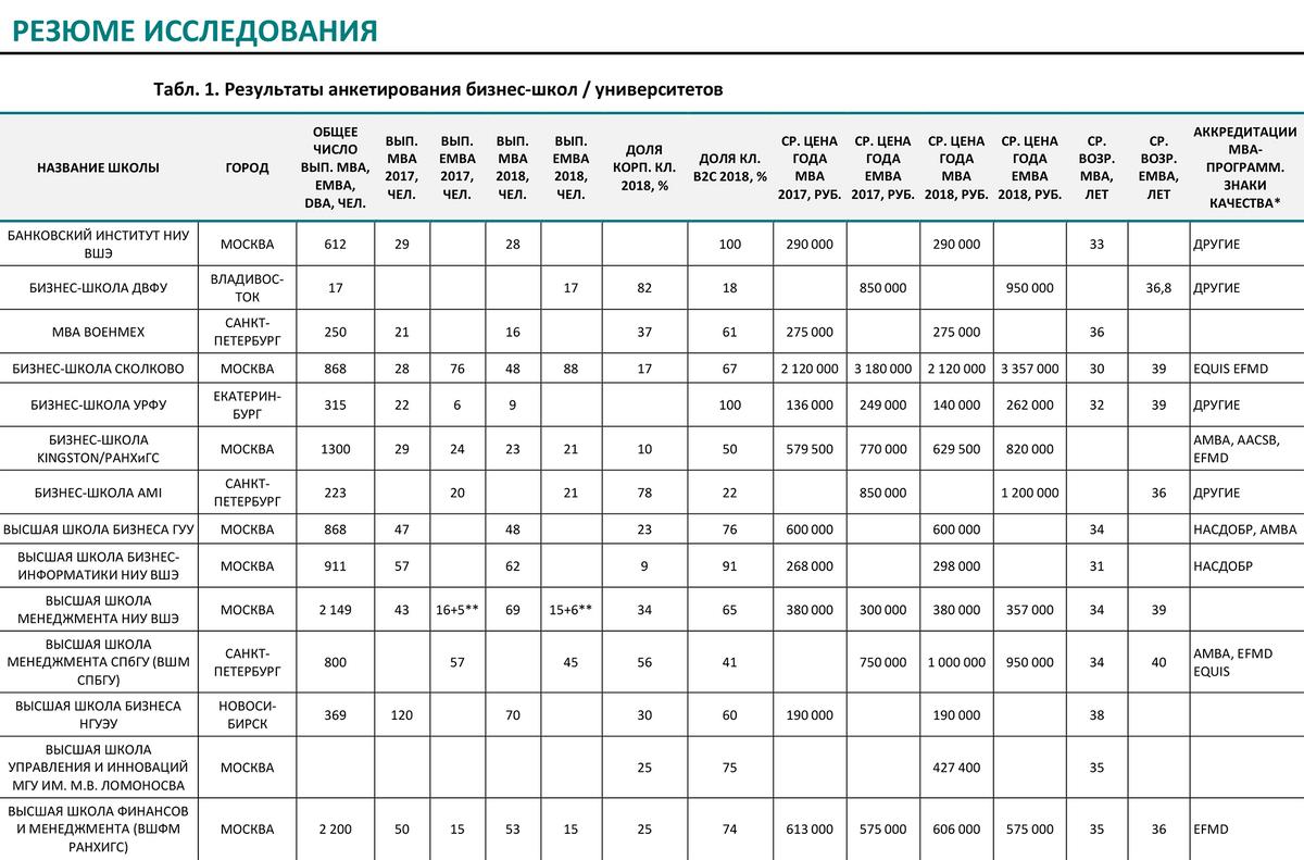 По исследованию РБК удобно сравнивать аккредитации бизнес-школ России и стоимость обучения