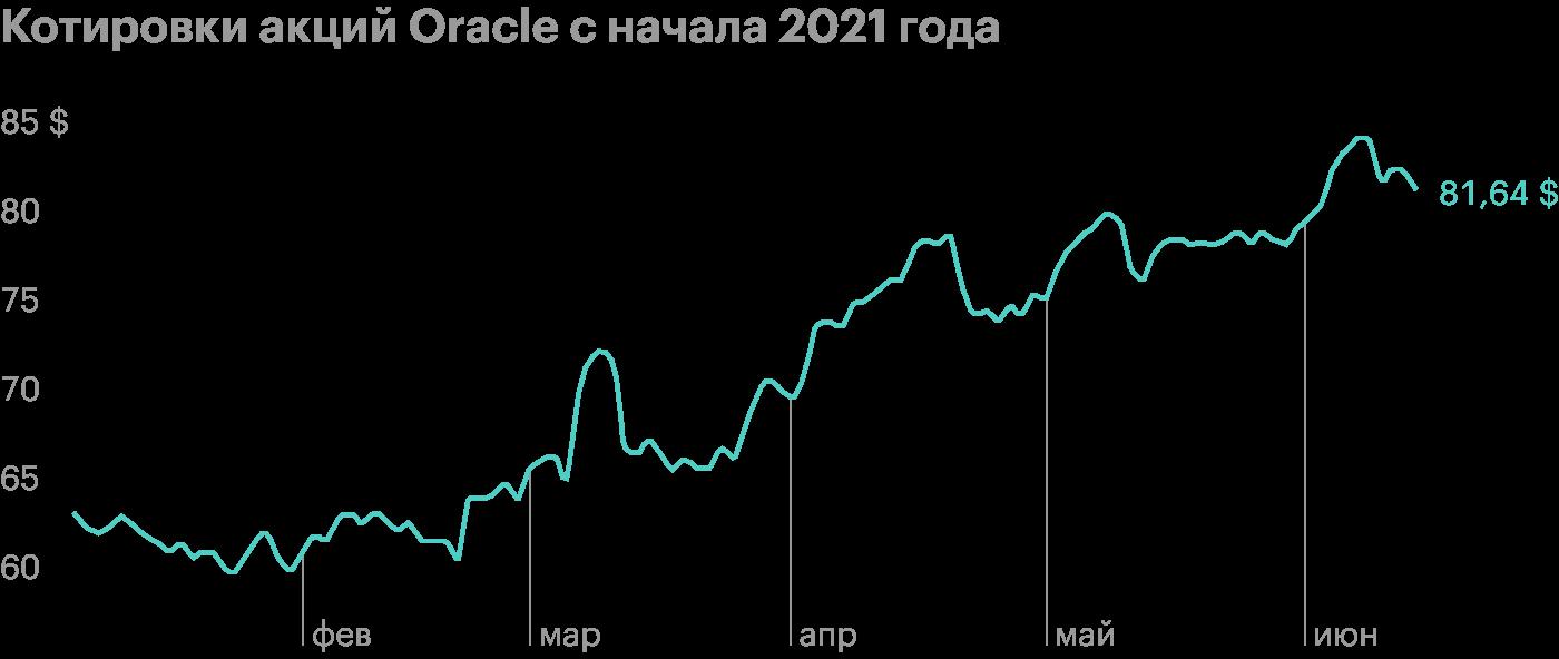 Акции Oracle упали на 5% после позитивного отчета
