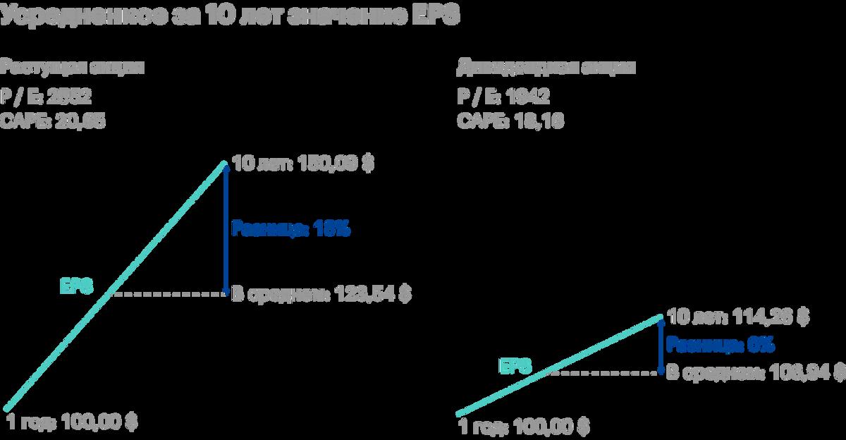 Усредненное за 10лет значение EPS длярастущей акции сильнее отличается от текущего EPS, нежели в случае с дивидендной акцией. Приэтом цена акций отражает текущую EPS, и это автоматически увеличивает CAPE длярастущих акций. Источник: Philosophical Economics