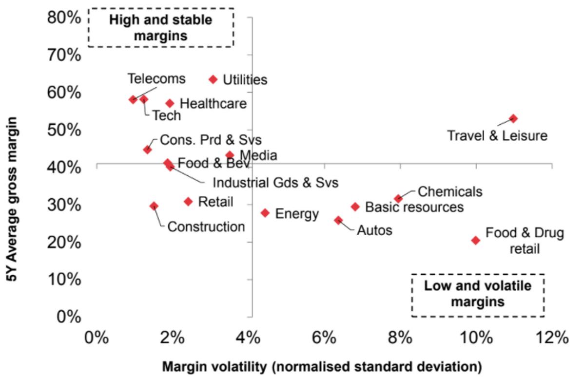 Средняя за пять лет валовая маржинальность и волатильность маржинальности по индустриям. Источник: MarketWatch