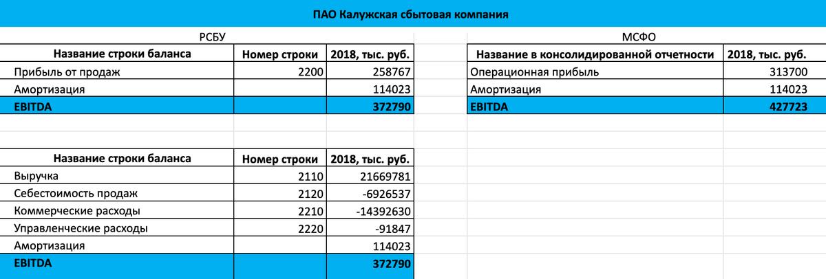 Расчет EBITDA по МСФО и по РСБУ за 2018год дляПАО «Калужская сбытовая компания»