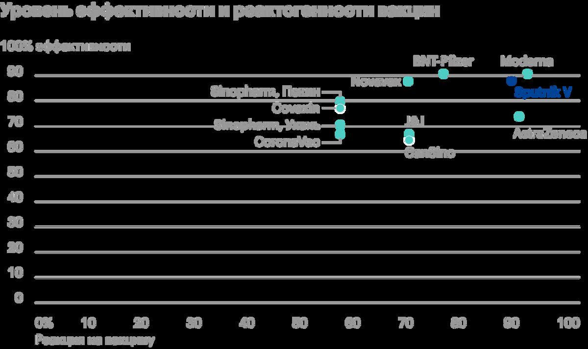 «СпутникV» находится в правом верхнем углу: наиболее эффективный, но иреактогенный тоже. Это ориентировочный график, таккак не совсем корректно сравнивать данные изразличных исследований. Источник: PLOS