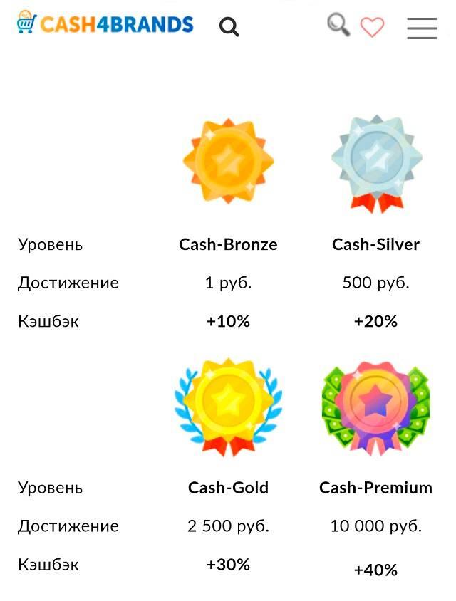 Статусы клиентов «Кэш-фо-брендс». Базовая ставка для клиентов со статусом Cash-premium увеличивается на 40%
