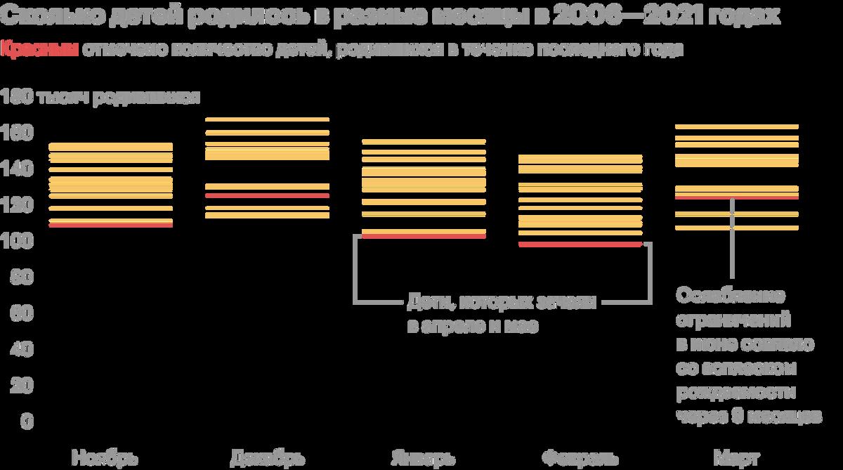 Детей на самоизоляции зачинали мало: через девять месяцев уровень рождаемости оказался самым низким за 16 лет. Источник: Росстат