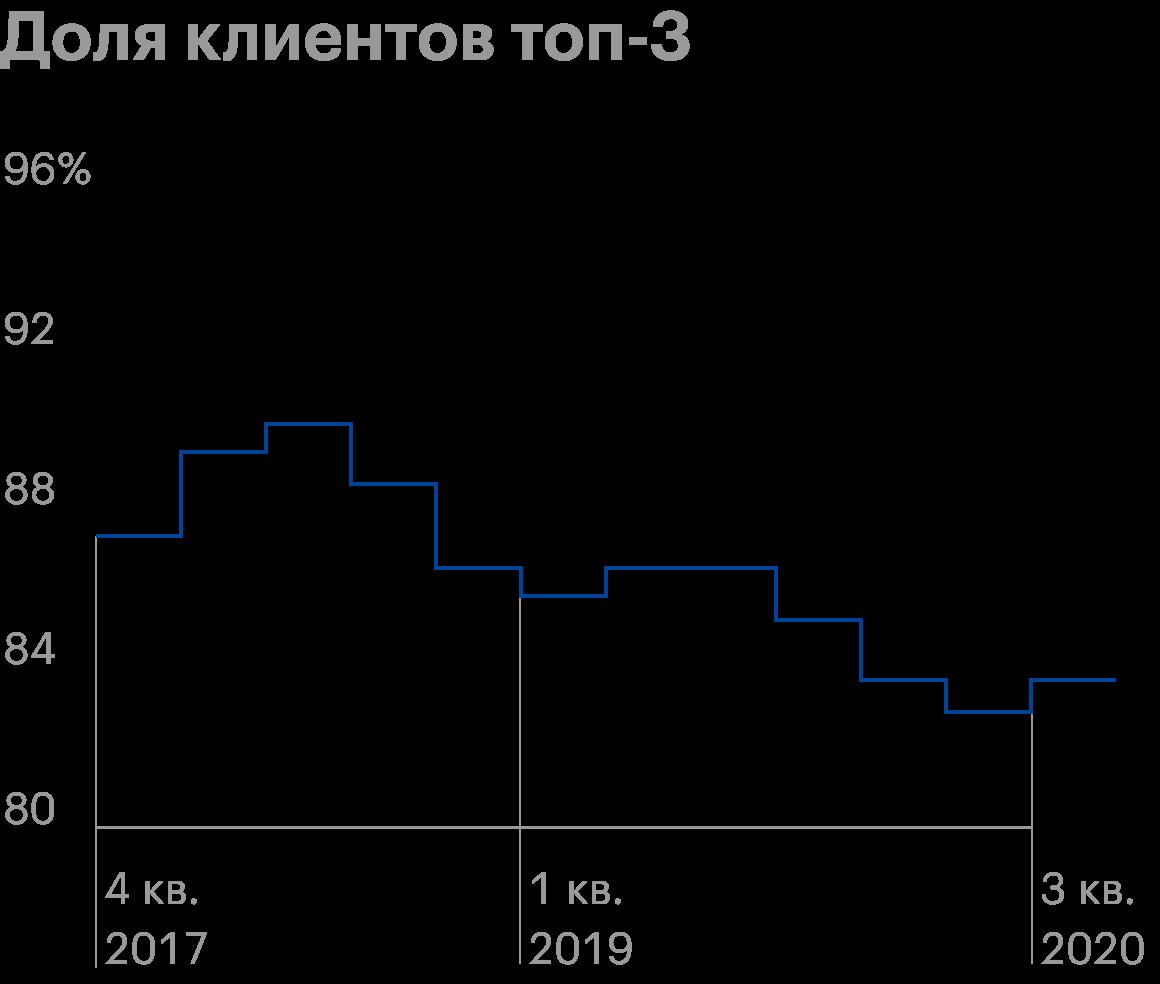 По данным ЦБ доля клиентов топ-3 профучастников постепенно уменьшается
