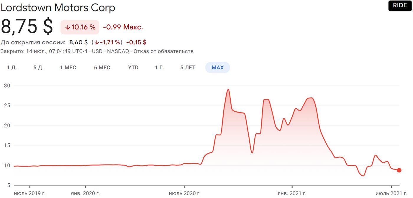 Пачка инвестновостей: электрокары и китайские акции под ударом, а инвесторы навеселе