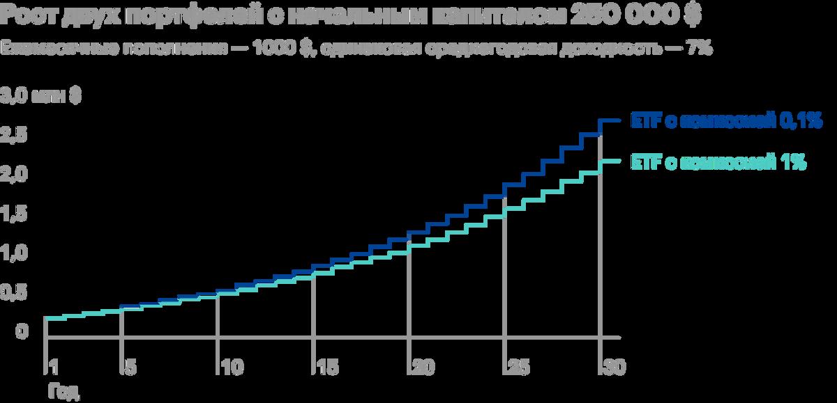 Первый состоит из ETF с комиссией 1%, во втором — ETF с комиссией 0,1%. На горизонте 30лет разница между ними составила 522 962$. Источник: Model Investing