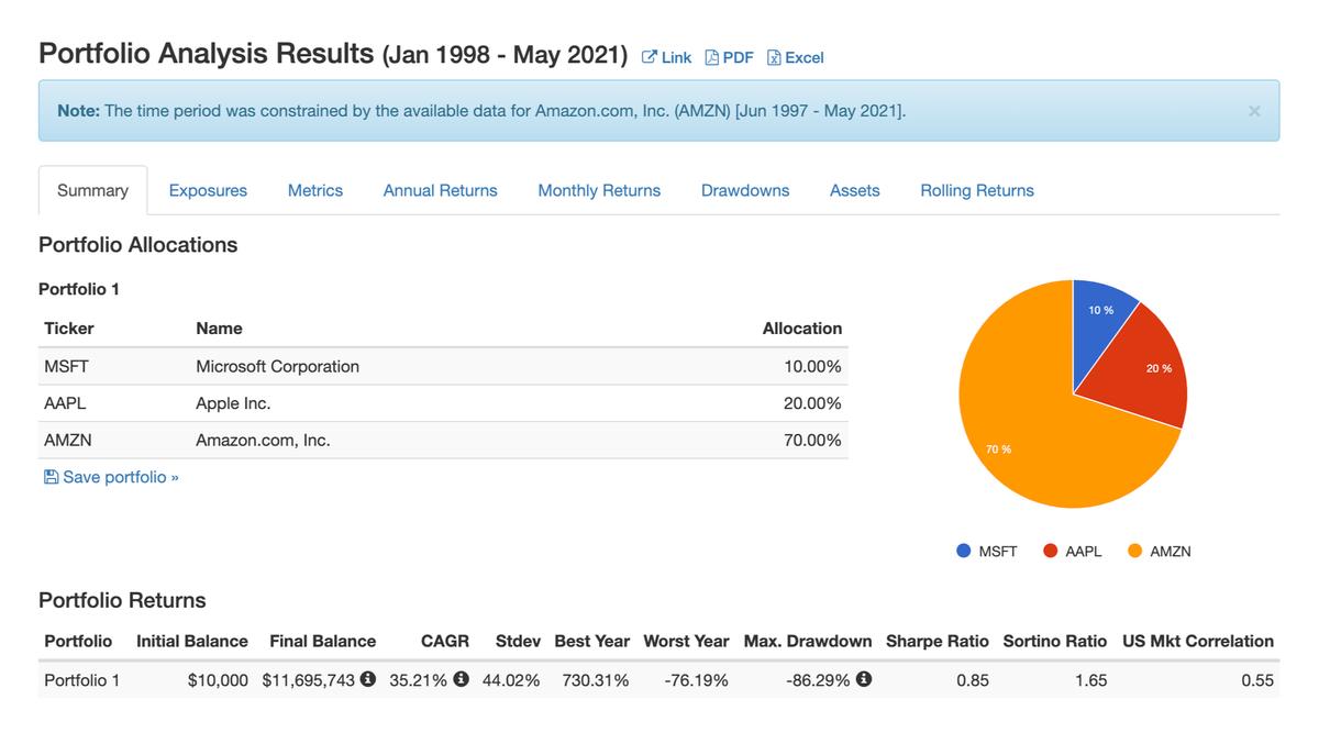 В тестировании можно задать разные доли активов, выбрать нужный период исследования и сравнить результат с бенчмарком — например, с индексом S&P500