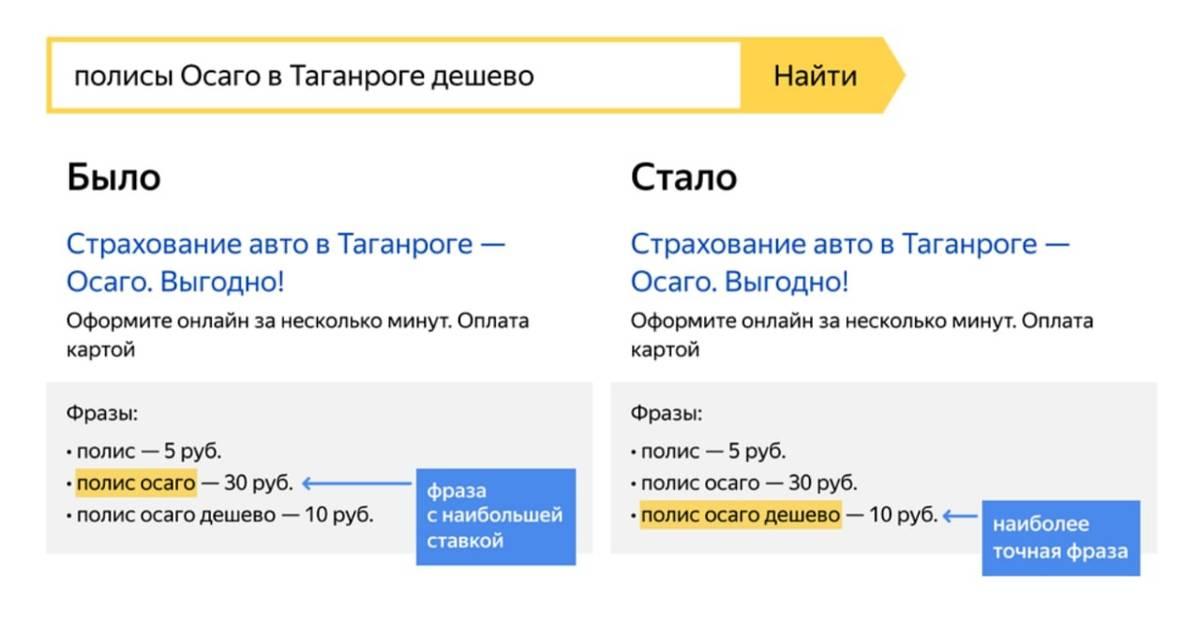 Как теперь работает реклама на поиске. Источник: Яндекс