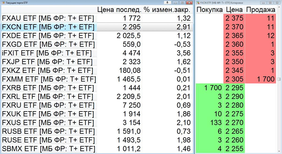 Список ETF и ПИФов на Московской бирже и стакан котировок фонда FXCN на 31 октября 2018. Скриншот из торгового терминала QUIK