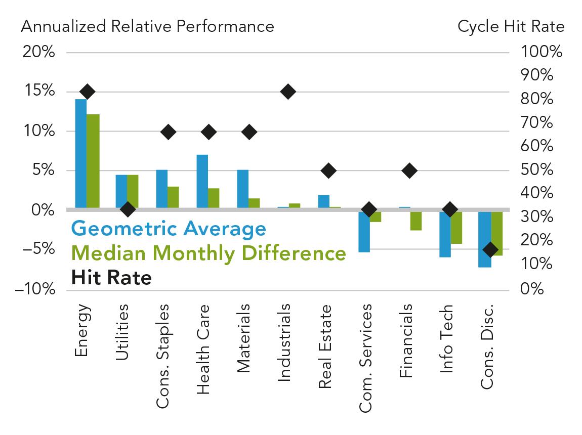 Поведение секторов во время фазы заката делового цикла. В целом инвесторы склонны выходить из экономически чувствительных секторов, отдавая предпочтение защитным. Приэтом Energy и Industrials показывают довольно высокое постоянство поведения на этом этапе