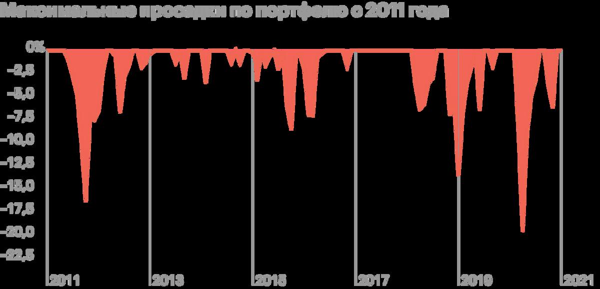 Максимальные просадки по портфелю в период с 2011по 2021годы доходили до 20%. С февраля по середину марта 2020падение было еще сильнее. Это подтверждает, что акции — волатильный инструмент. Источник: Portfolio Visualizer