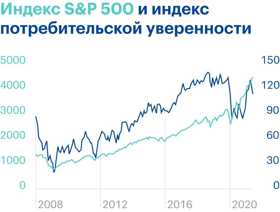Источник: Daily Shot, Thegap between stocks andconsumer confidence continues to widen