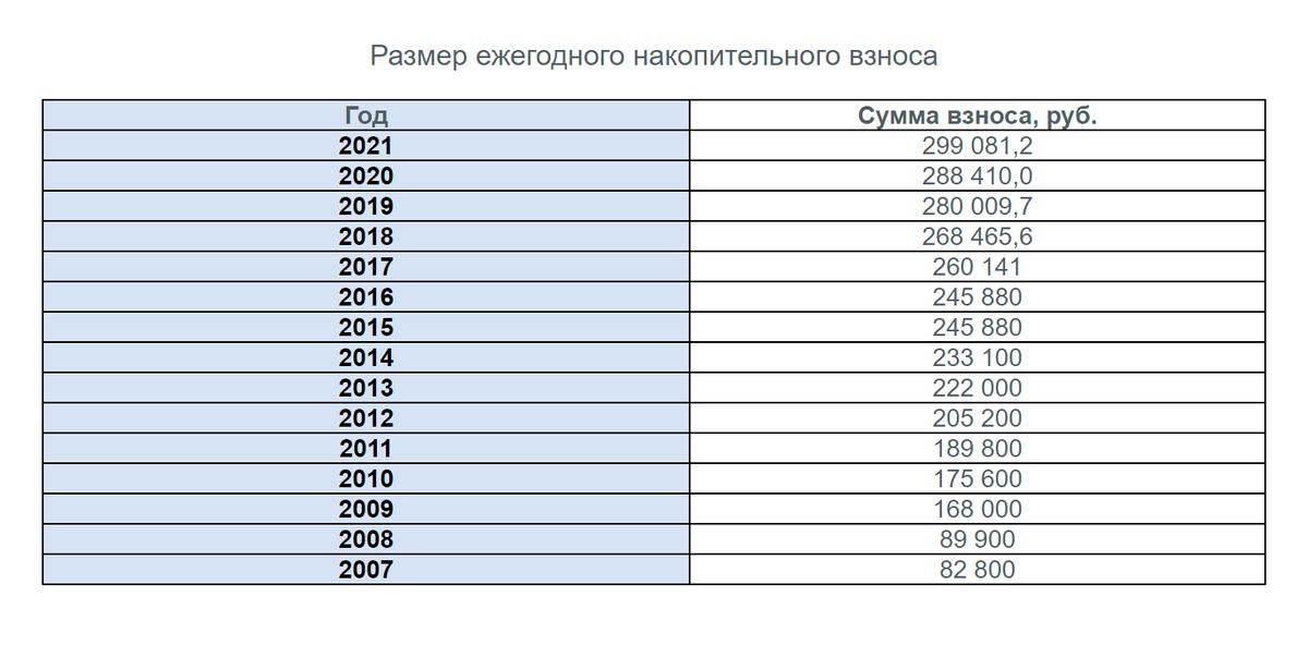Сумму взносов, которая индексируется, можно отслеживать на сайте Росвоенипотеки