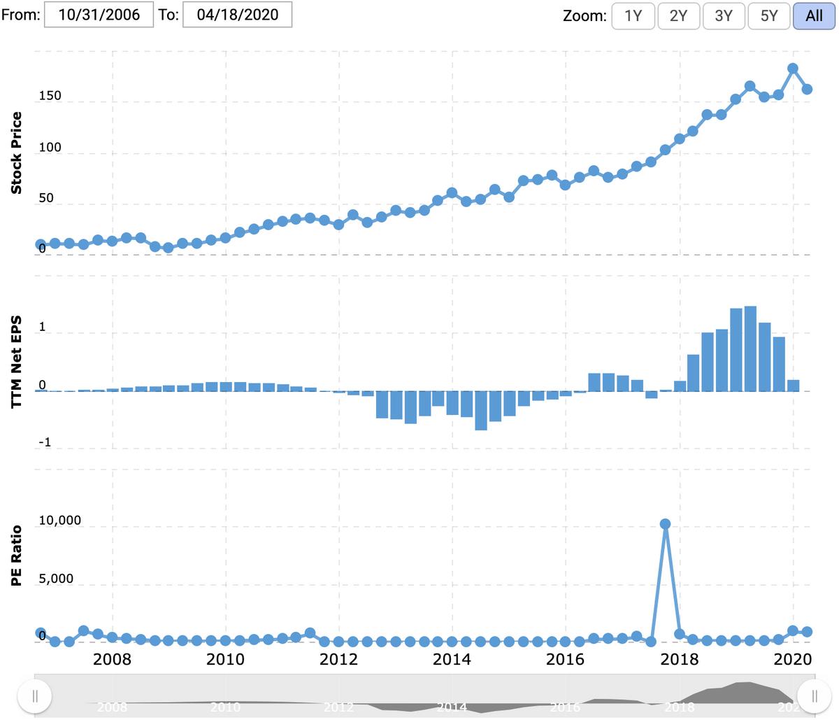 Цена акции и прибыль на акцию в долларах. Источник: Macrotrends