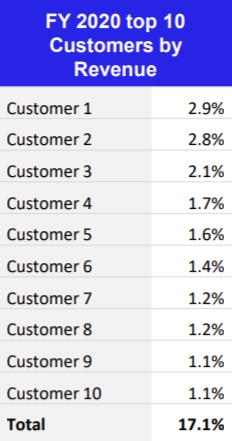 Десять крупнейших клиентов компании, процент каждого клиента в общей структуре выручки. Источник: презентация компании, слайд12