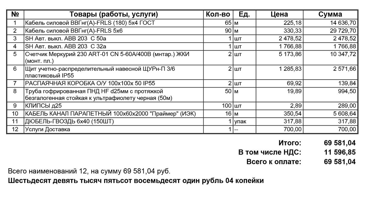 Чтобы подвести электричество к двум парковочным местам и поставить приборы учета, пришлось потратить 69 581<span class=ruble>Р</span>