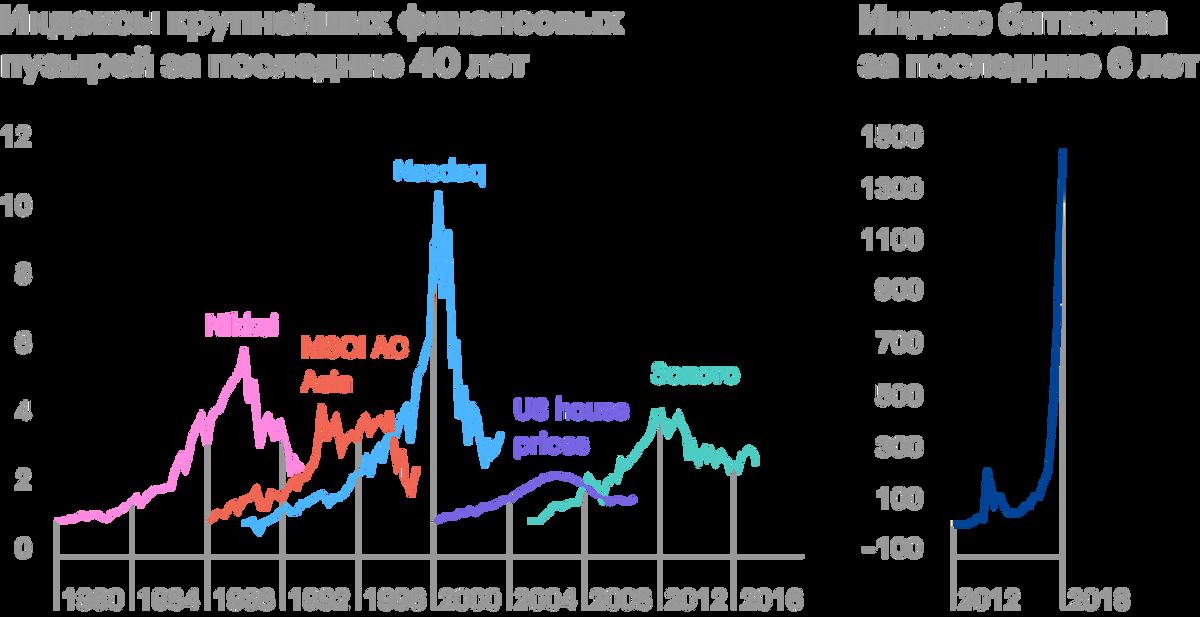 ЦентробанкРФ в 2018году назвал наибольшими пузырями биткоин, доткомы, японский кризис