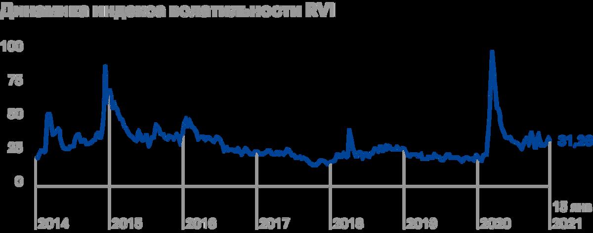RVI ведет себя очень похоже на VIX. Максимум приходится на начало 2020года и на начало 2015года. Источник: Мосбиржа