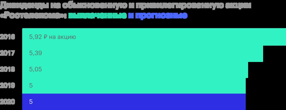 Источник: дивидендная история «Ростелекома»