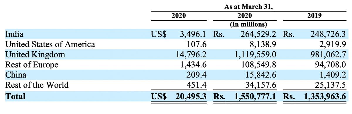 Активы компании. Источник: годовой отчет компании, стр.F-113(281)