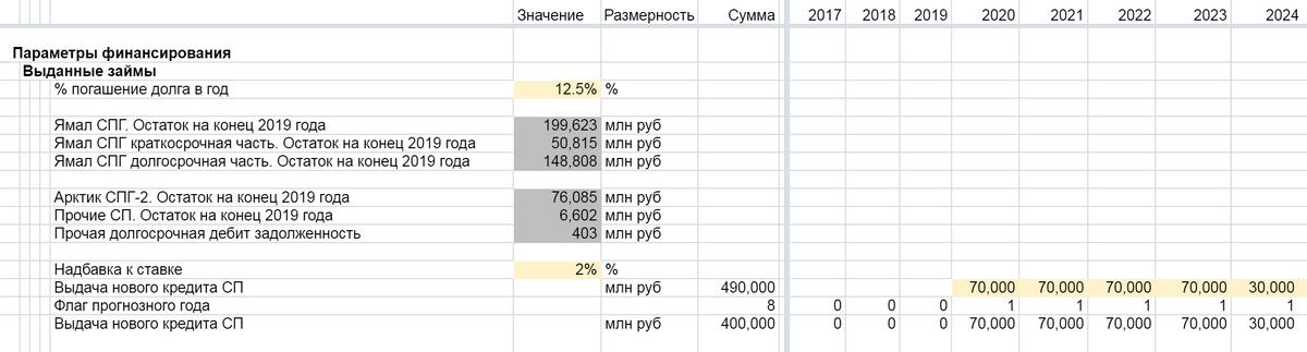 Часть таблицы с выданными займами
