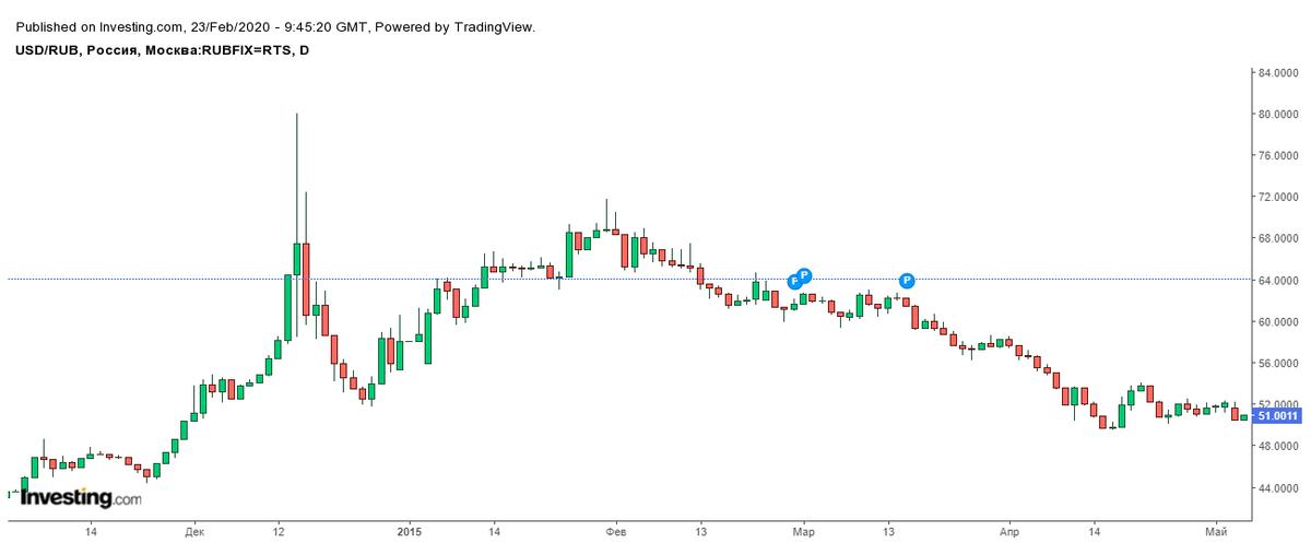 Снижение курса рубля по отношению к доллару 17 декабря 2014года, когда ЦБ поднял ключевую ставку на 6,5 п.п.