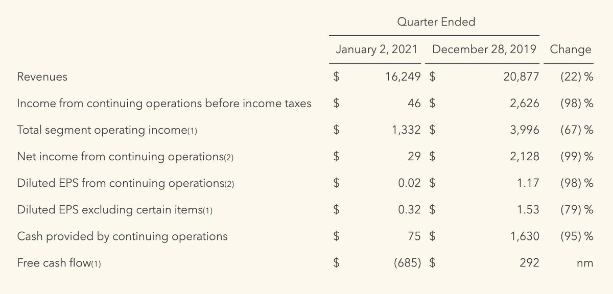 Результаты компании за первые кварталы, окончившиеся 02.01.2021и 28.12.2019, в миллионах долларов. Источник: сайт компании