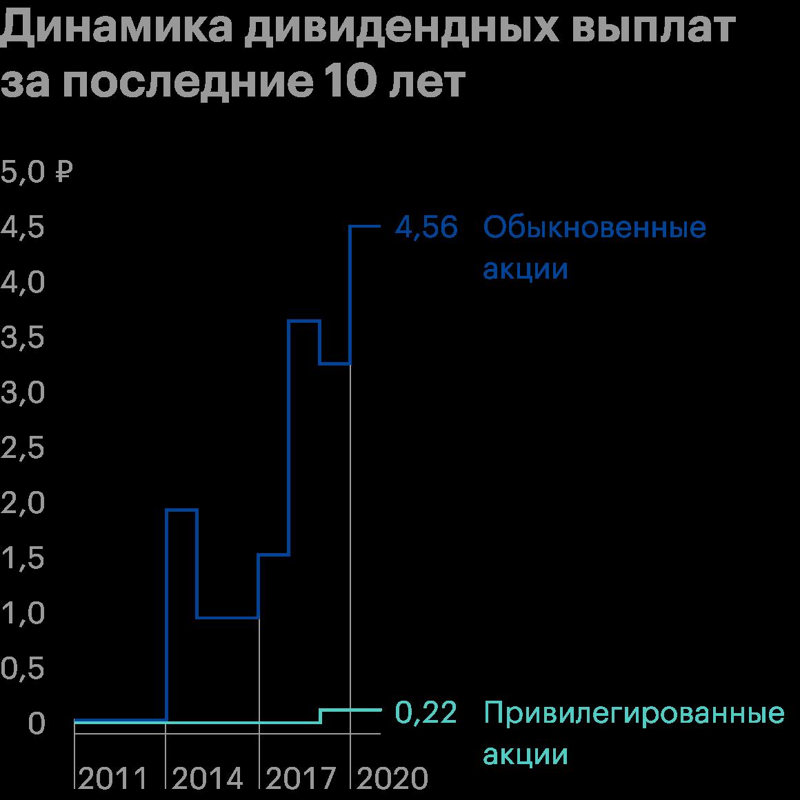 Источник: банк «Санкт-Петербург»