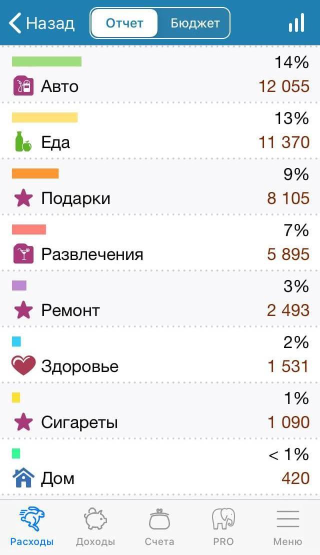 Так выглядит отчет за месяц в приложении «Деньги&nbsp;ОК». По статье «Авто» в месяце, предшествующем дневнику, получилось много, потому&nbsp;что я оформила ОСАГО за 3720<span class=ruble>Р</span> и заплатила штраф 2500<span class=ruble>Р</span> за неоплату парковки