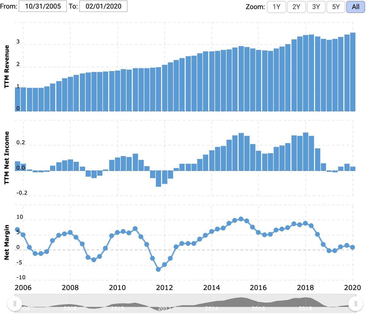 Выручка и прибыль или убыток за последние 12месяцев в миллиардах долларов, итоговая маржа в процентах от выручки. Источник: Macrotrends