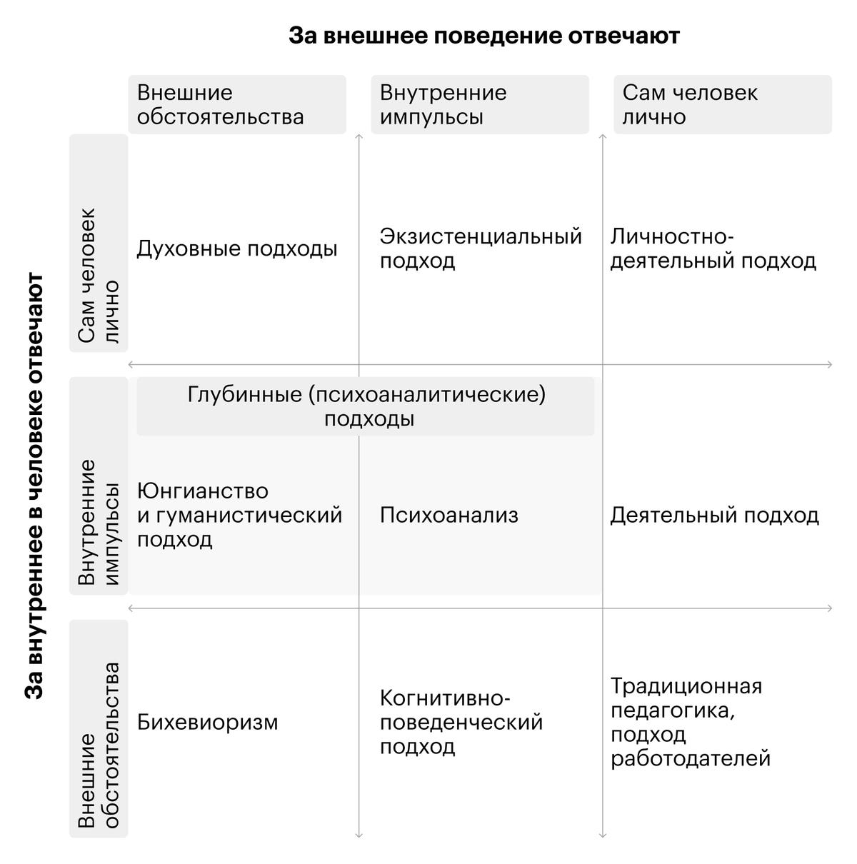 Разные психотерапевтические подходы по-разному относятся к происходящим в психике процессам