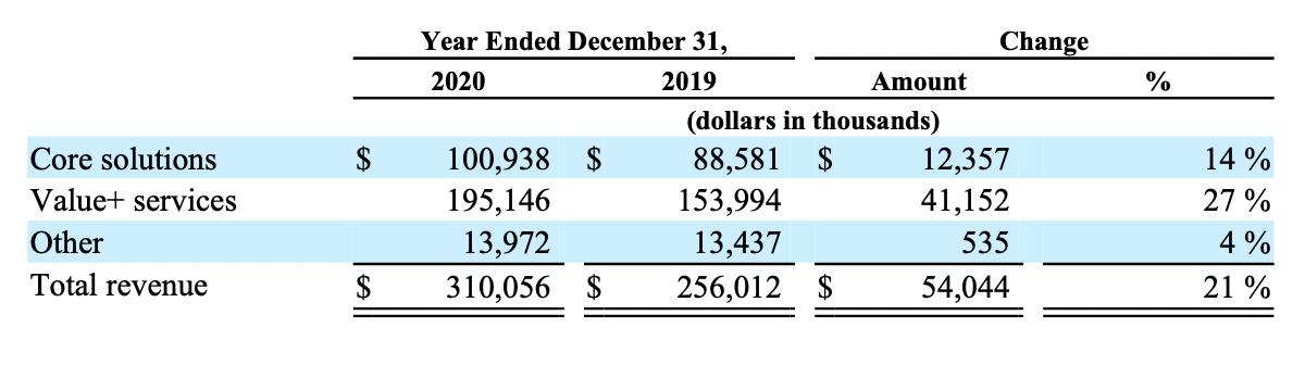 Выручка компании по сегментам в тысячах долларов. Источник: годовой отчет компании, стр.34(37)