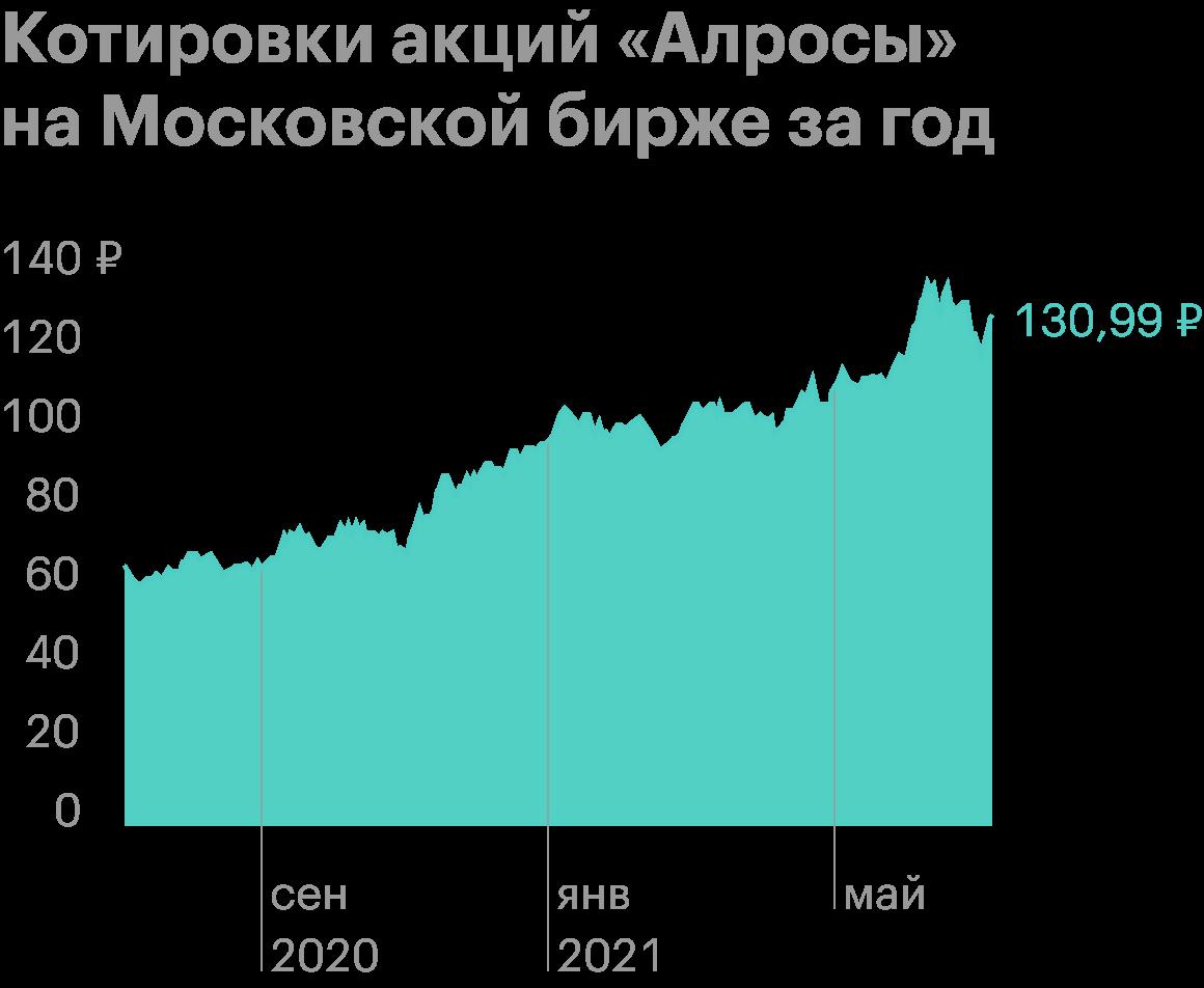 Источник: Тинькофф-инвестиции