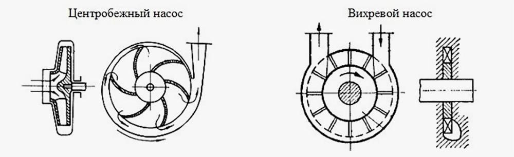 Принцип действия центробежного и вихревого насосов. В том и другом используется рабочее колесо с лопастями. Источник: met-all.org