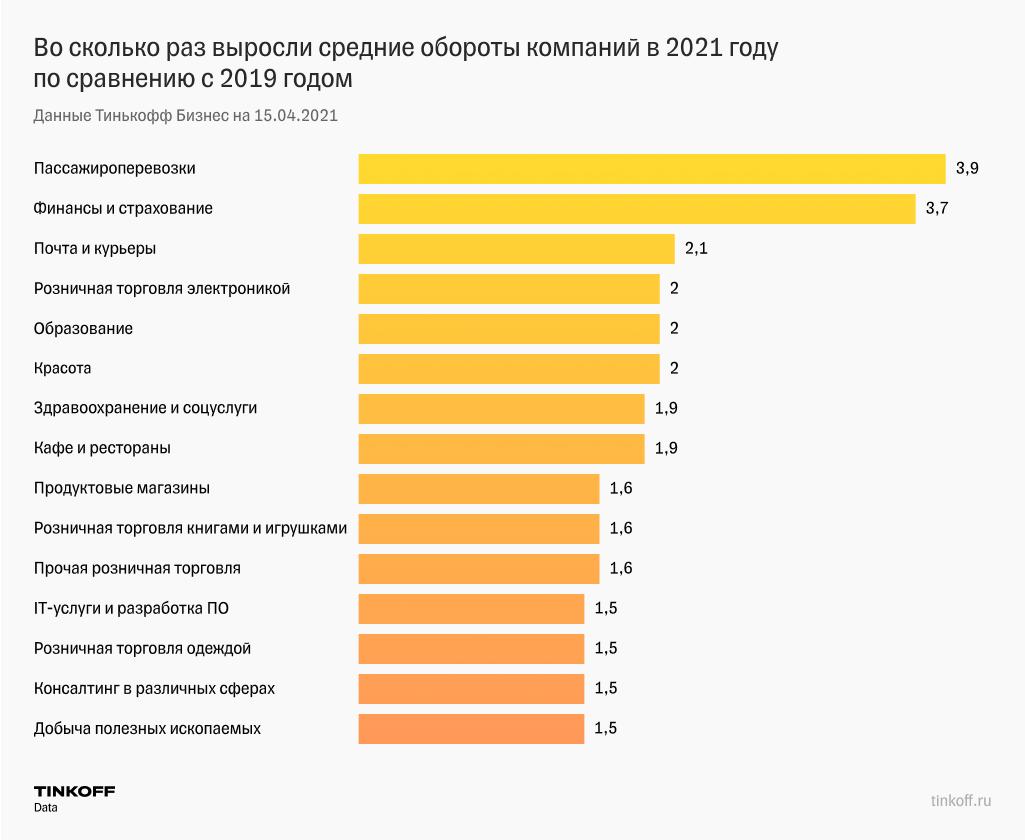График показывает, какие сферы бизнеса быстрее восстанавливаются после пандемии
