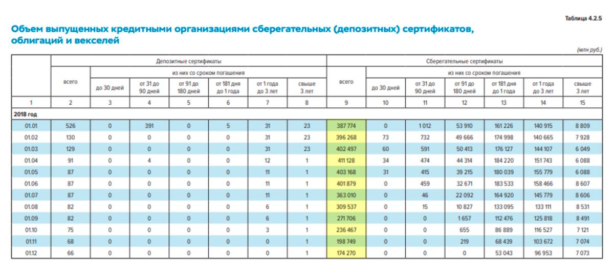 По данным изстатистического бюллетеня Банка России №1 за2019год, в2018году люди купили сберегательных сертификатов на3,956трлн рублей. Число покупок уменьшалось каждый месяц начиная сиюля — после внесения изменений вГКРФ