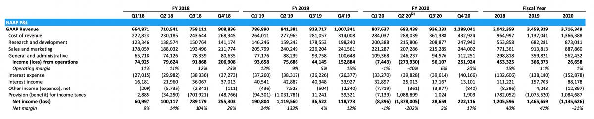 Финансовые показатели компании в тысячах долларов. Источник: отчет компании, стр.2