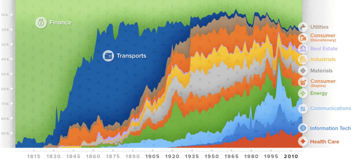 Динамика секторов за последние 200лет. Источник: Visual Capitalist