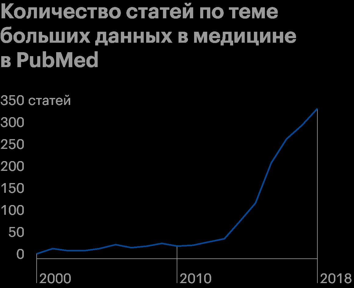 Источник: исследование «Big data in healthcare: management, analysis and future prospects», стр.6