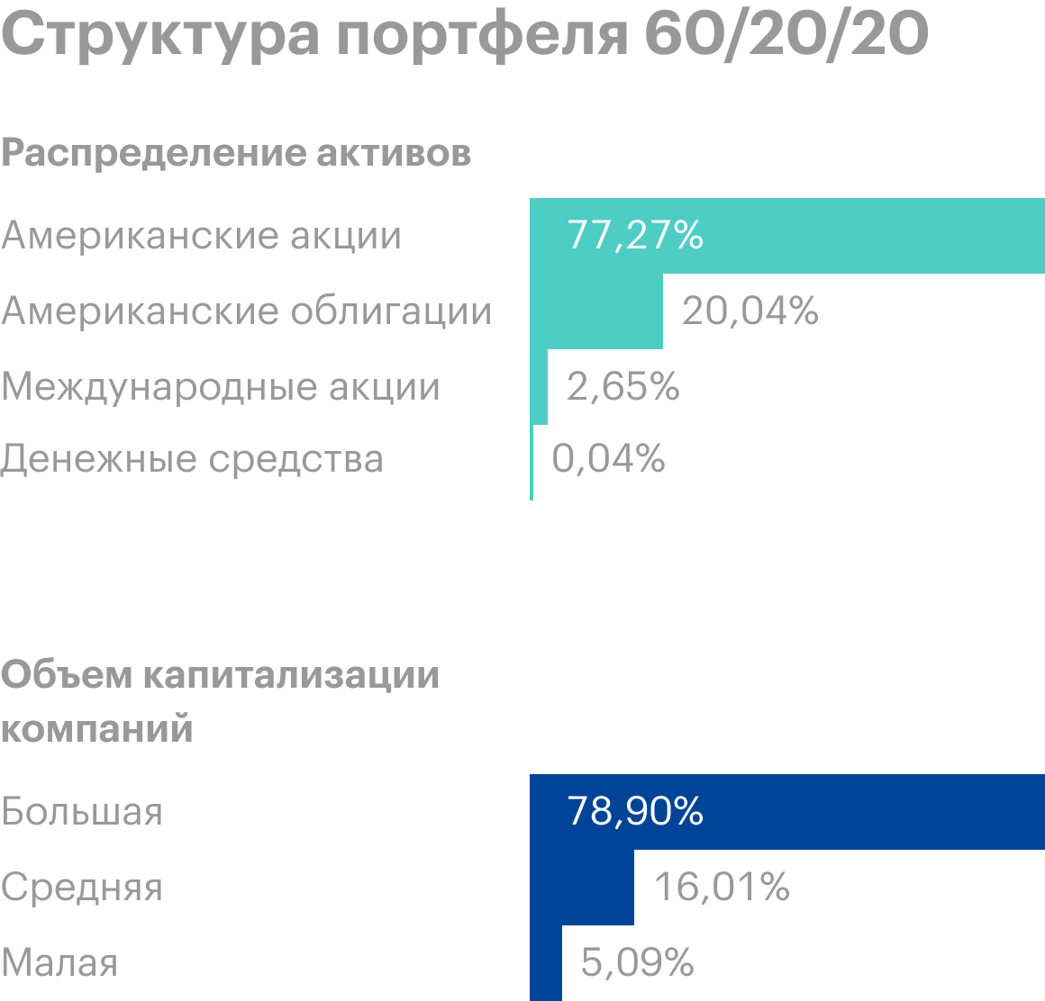 Портфель 60/20/20 имеет больший международный охват — 2,64%. И потенциал его роста выше из-за включения компаний средней капитализации — 16% — и малой капитализации — 5%. Источник: Portfolio Visualizer