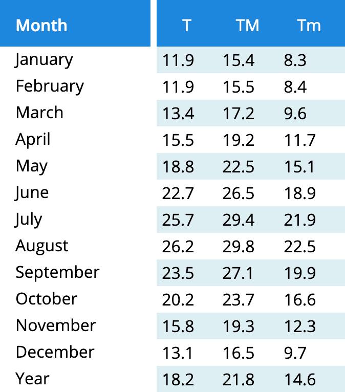 Погода на Мальорке по месяцам. В первом столбце средняя температура, во втором и третьем — средняя максимальная и минимальная температура в течение суток