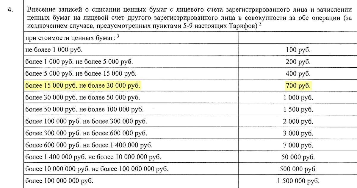У регистратора «Газпрома» смена собственника для&nbsp;моих 100&nbsp;акций стоит 700<span class=ruble>Р</span>. «Сервис Капитал» предложил сделать это за 3000<span class=ruble>Р</span>