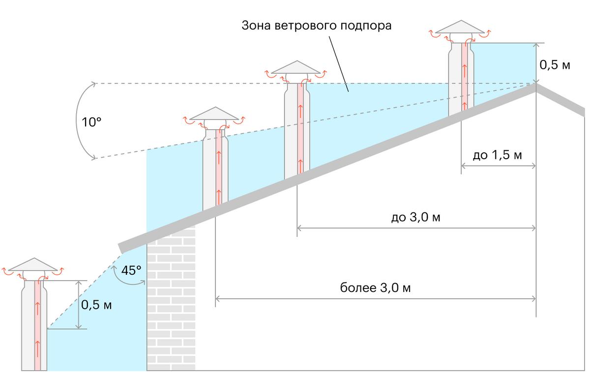 Какой высоты должен быть дымоход, зависит от расстояния до конька крыши