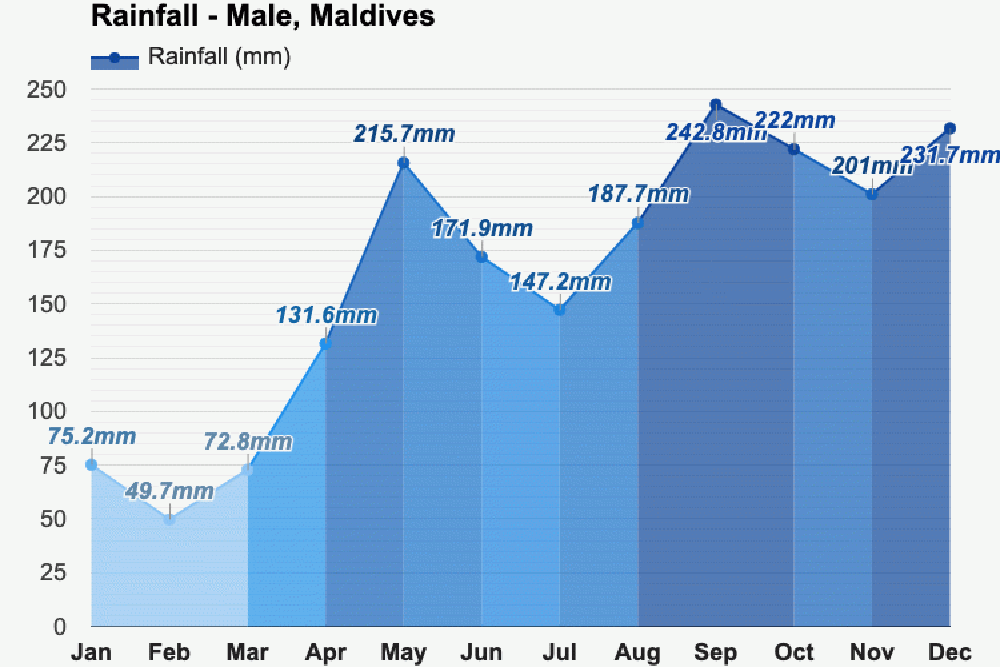Усредненные данные о количестве осадков не дадут представления о том, что вас ждет на конкретном острове. Скорее всего, с погодой повезет. Источник: Мальдивский метеорологический сервис